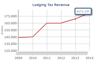 Lodging Tax Revenue Chart Report