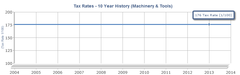 Machinery and Tools Tax Rates 10 Year History Chart Report