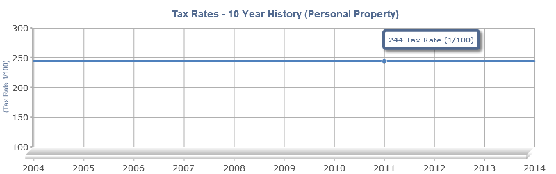 Personal Property Tax Rates 10 Year History Chart Report