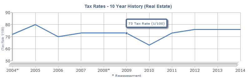 Real Estate Tax Rates 10 Year History Chart Report