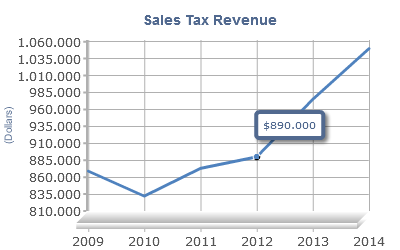 Sales Tax Revenue Chart Report