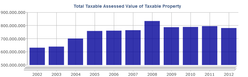 Total Taxable Assessed Value Chart Report